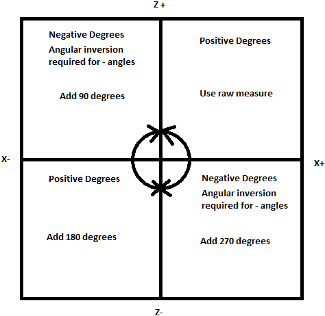 Quadrant math for degree conversions