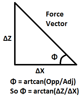 As you can see above we can calculate a force vector angle using the arctangent of  opposite/adjacent sides Z over X in this case.