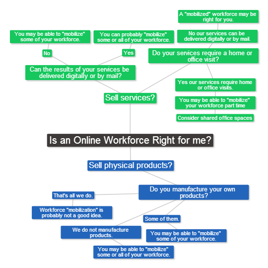 Is an online workforce right for me? Answer flowchart